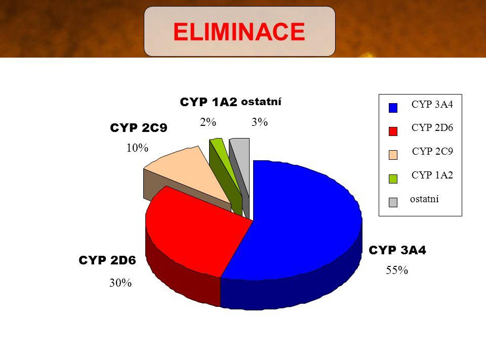 ELIMINACE CYP 2D6 30% CYP 1A2 2% CYP 2C9 10% ostatní 3% CYP 3A4 55%