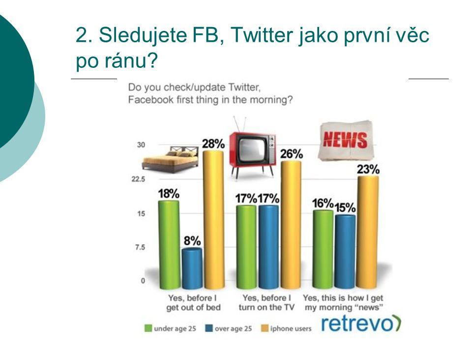 2. Sledujete FB, Twitter jako první věc po ránu