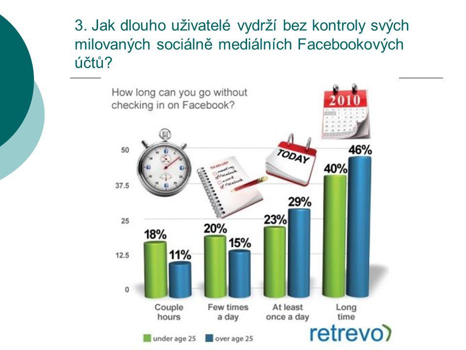 3. Jak dlouho uživatelé vydrží bez kontroly svých milovaných sociálně mediálních Facebookových účtů