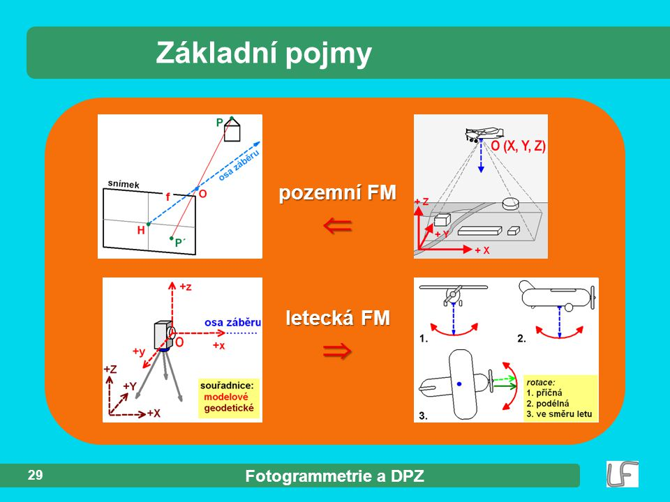 Základní pojmy pozemní FM  letecká FM  29 Fotogrammetrie a DPZ