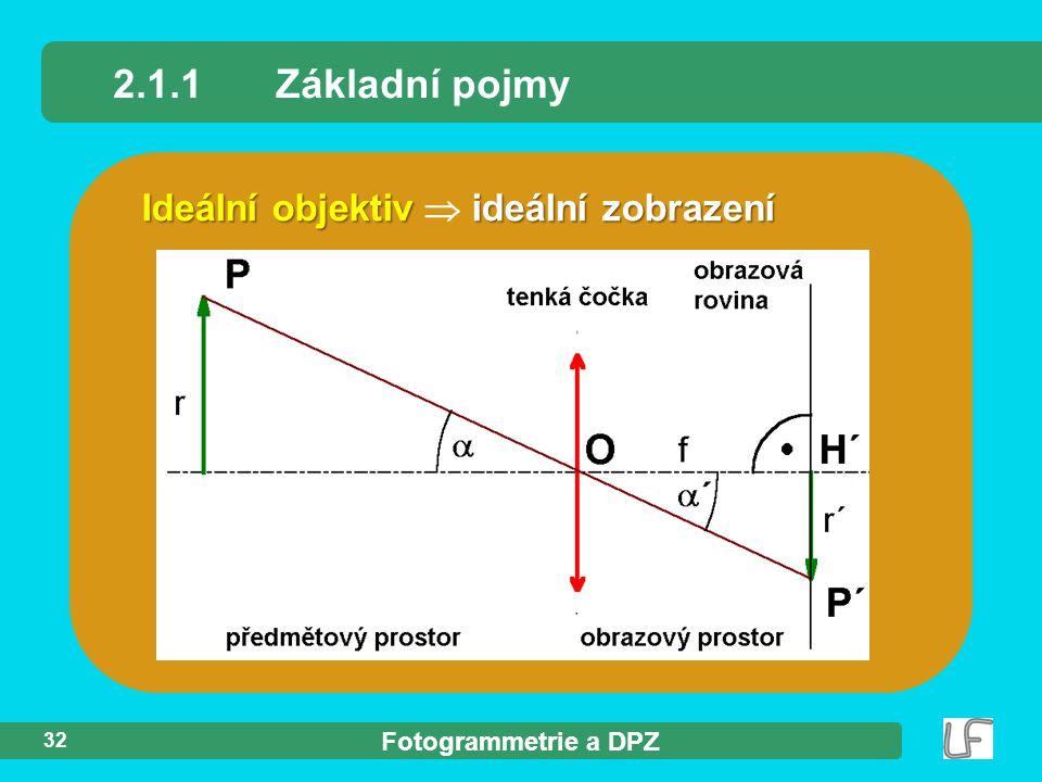 2.1.1 Základní pojmy Ideální objektiv  ideální zobrazení