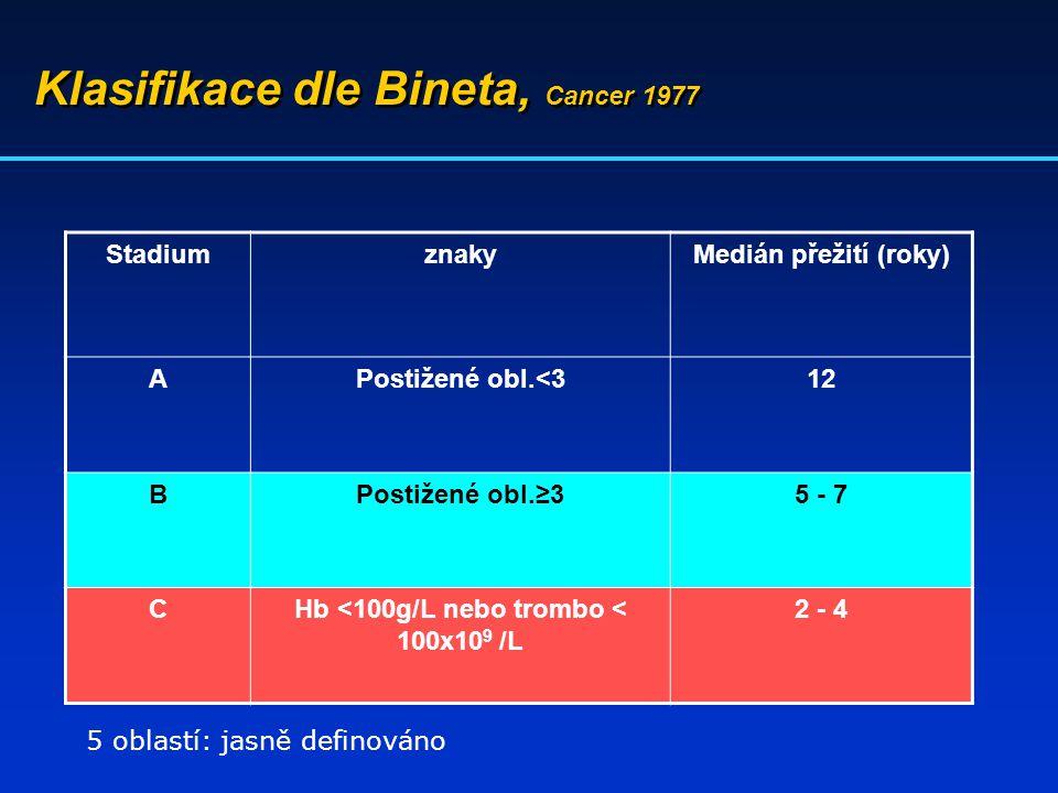 Klasifikace dle Bineta, Cancer 1977