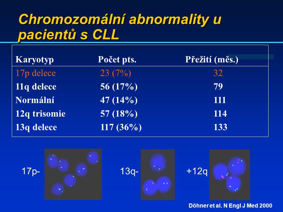 Chromozomální abnormality u pacientů s CLL