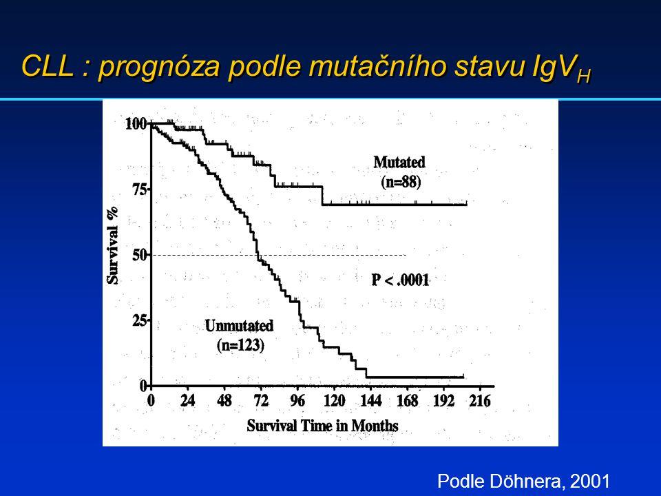 CLL : prognóza podle mutačního stavu IgVH