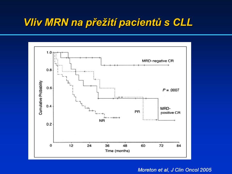 Vliv MRN na přežití pacientů s CLL