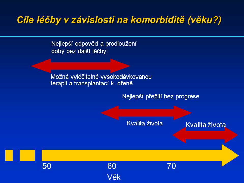 Cíle léčby v závislosti na komorbiditě (věku )