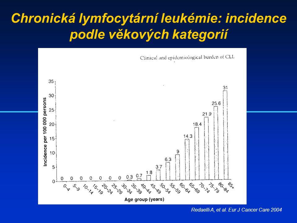 Chronická lymfocytární leukémie: incidence podle věkových kategorií