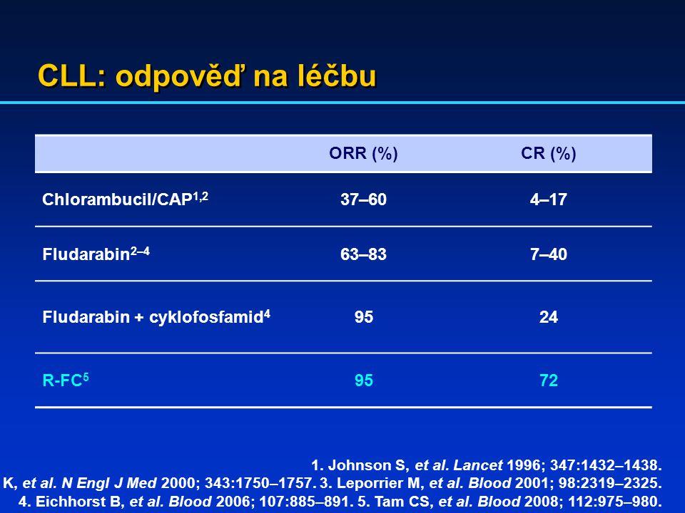 CLL: odpověď na léčbu ORR (%) CR (%) Chlorambucil/CAP1,2 37–60 4–17