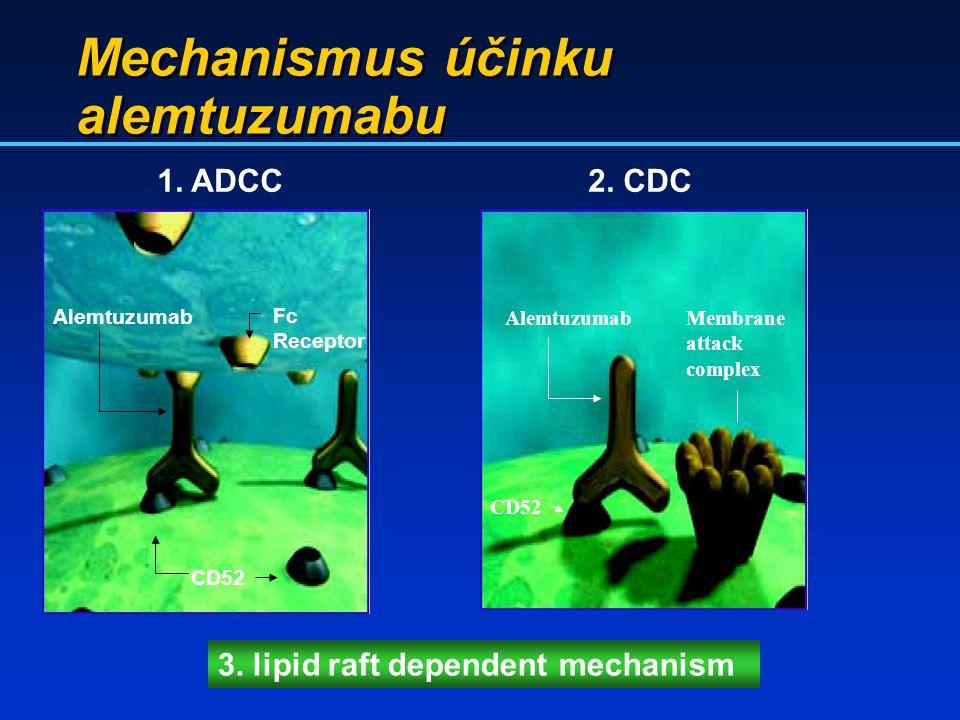 Mechanismus účinku alemtuzumabu