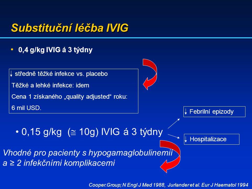 Substituční léčba IVIG