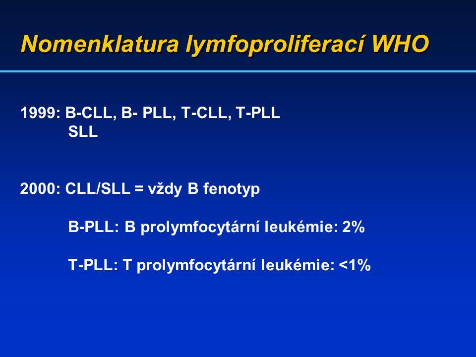 Nomenklatura lymfoproliferací WHO