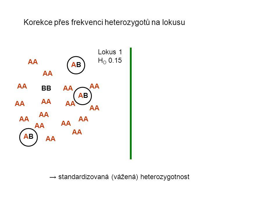 Korekce přes frekvenci heterozygotů na lokusu
