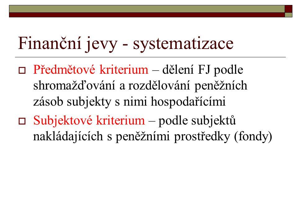 Finanční jevy - systematizace