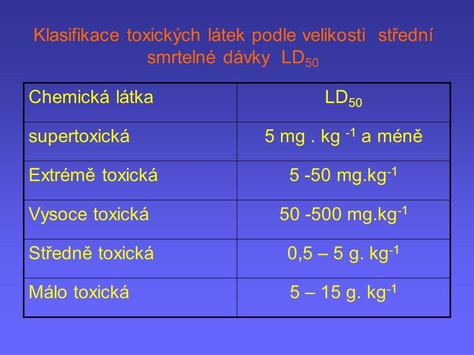 Klasifikace toxických látek podle velikosti střední smrtelné dávky LD50