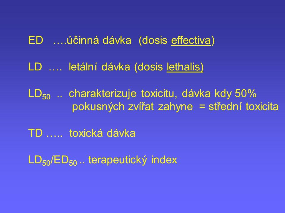ED ….účinná dávka (dosis effectiva)