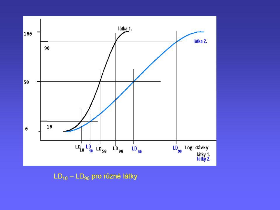 LD10 – LD90 pro různé látky
