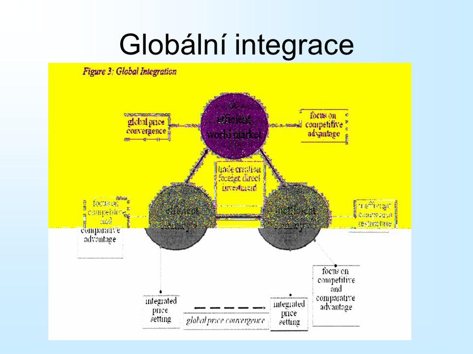 Globální integrace