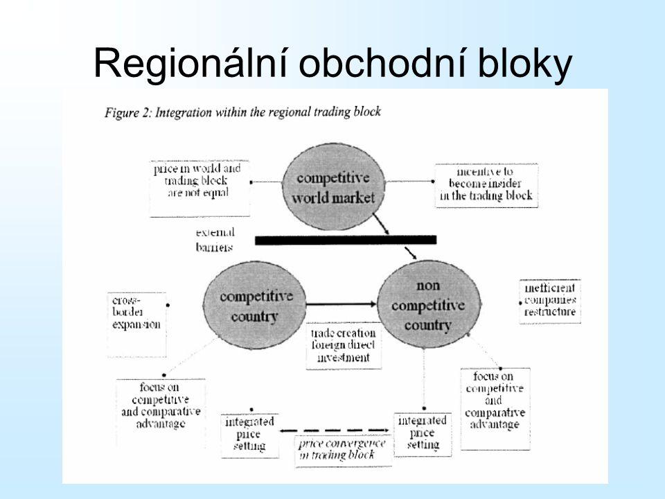 Regionální obchodní bloky