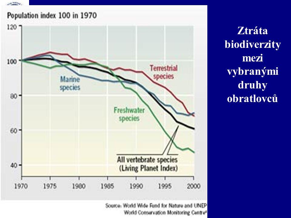Ztráta biodiverzity mezi vybranými druhy obratlovců