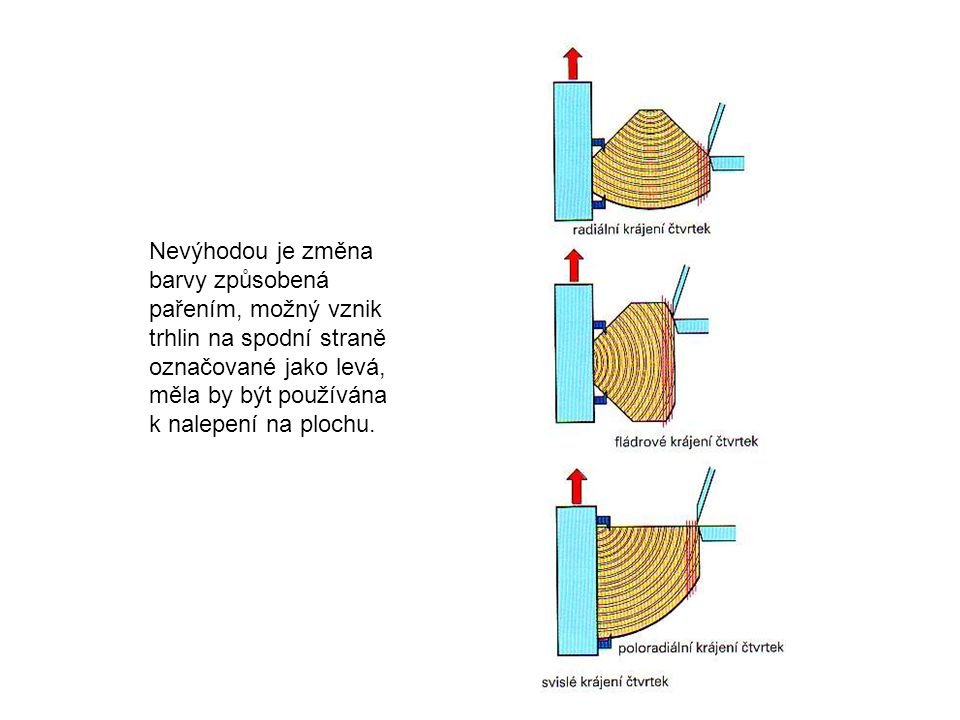 Nevýhodou je změna barvy způsobená pařením, možný vznik trhlin na spodní straně označované jako levá, měla by být používána k nalepení na plochu.