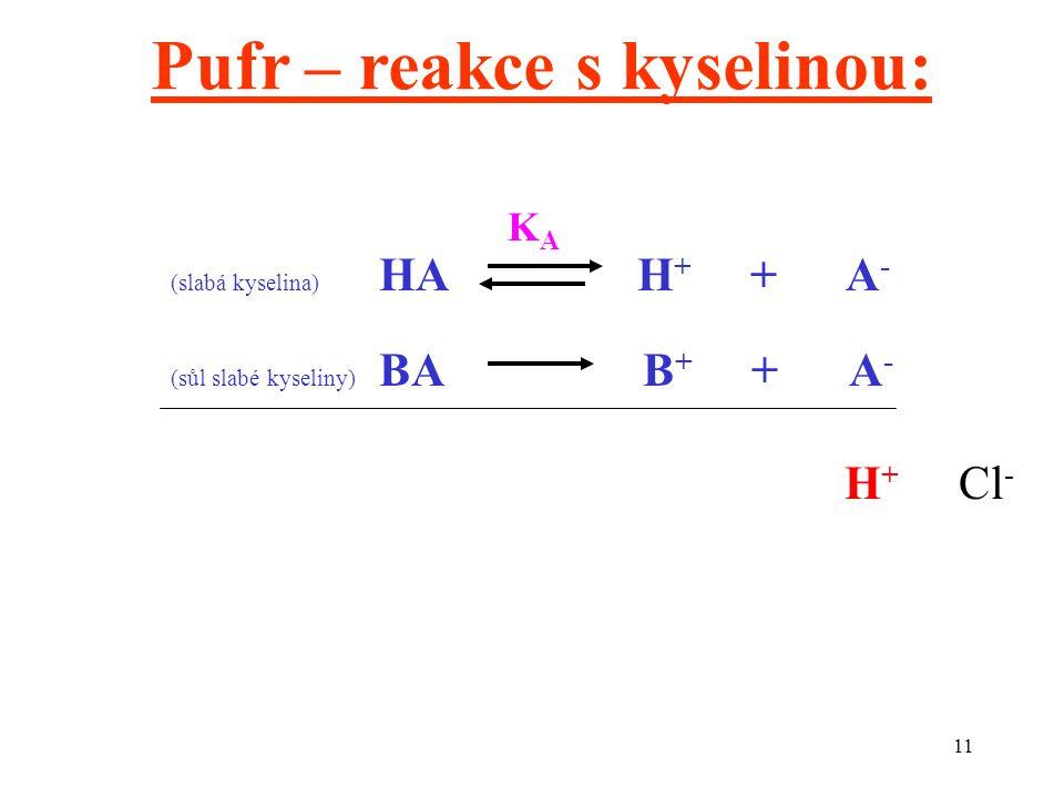 Pufr – reakce s kyselinou: