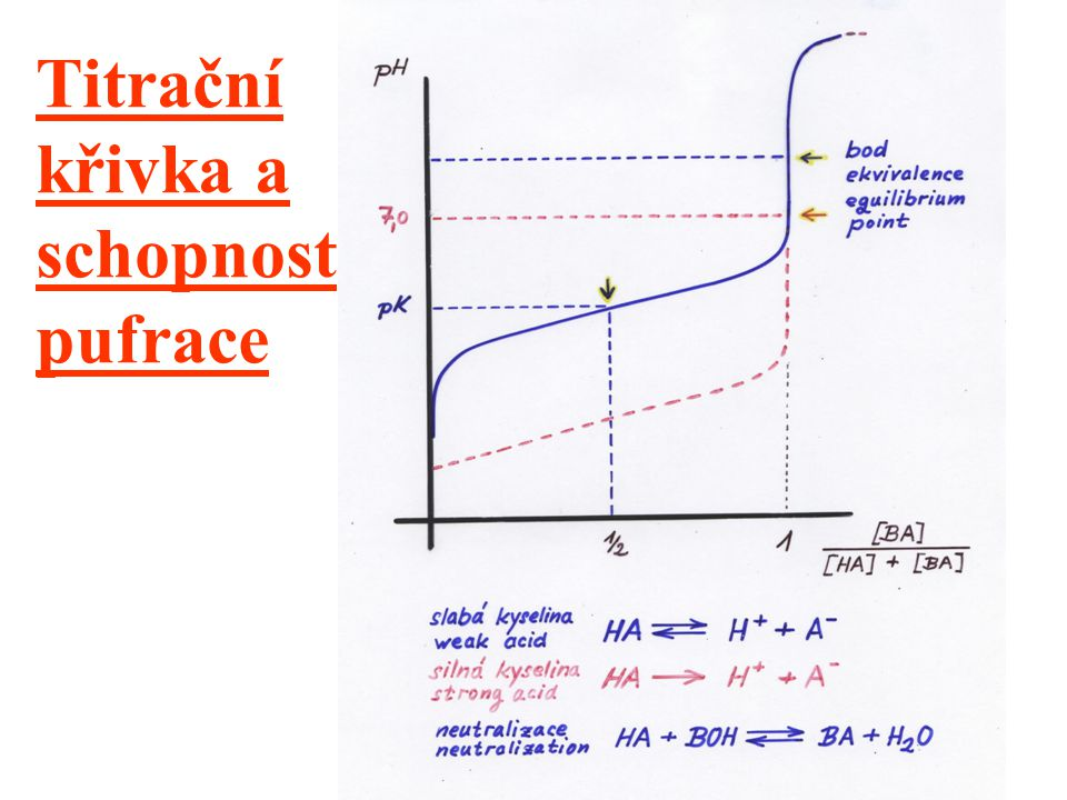 Titrační křivka a schopnost pufrace