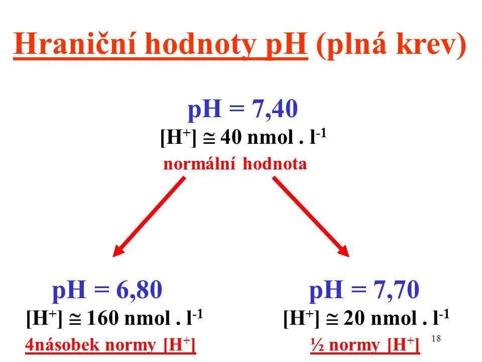 Hraniční hodnoty pH (plná krev)