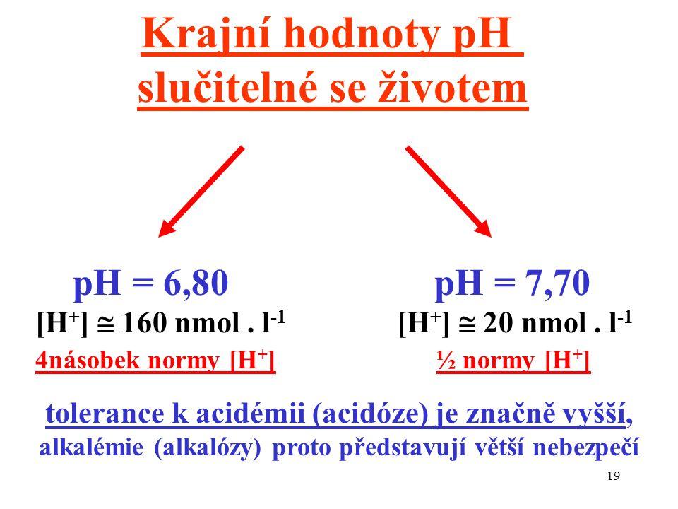Krajní hodnoty pH slučitelné se životem