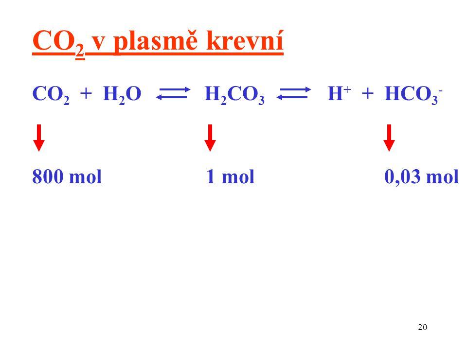 CO2 v plasmě krevní CO2 + H2O H2CO3 H+ + HCO3- 800 mol 1 mol 0,03 mol.