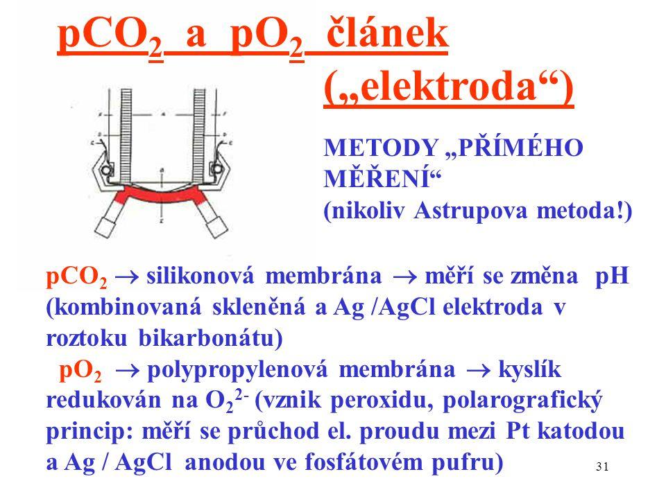 """pCO2 a pO2 článek (""""elektroda ) METODY """"PŘÍMÉHO MĚŘENÍ"""