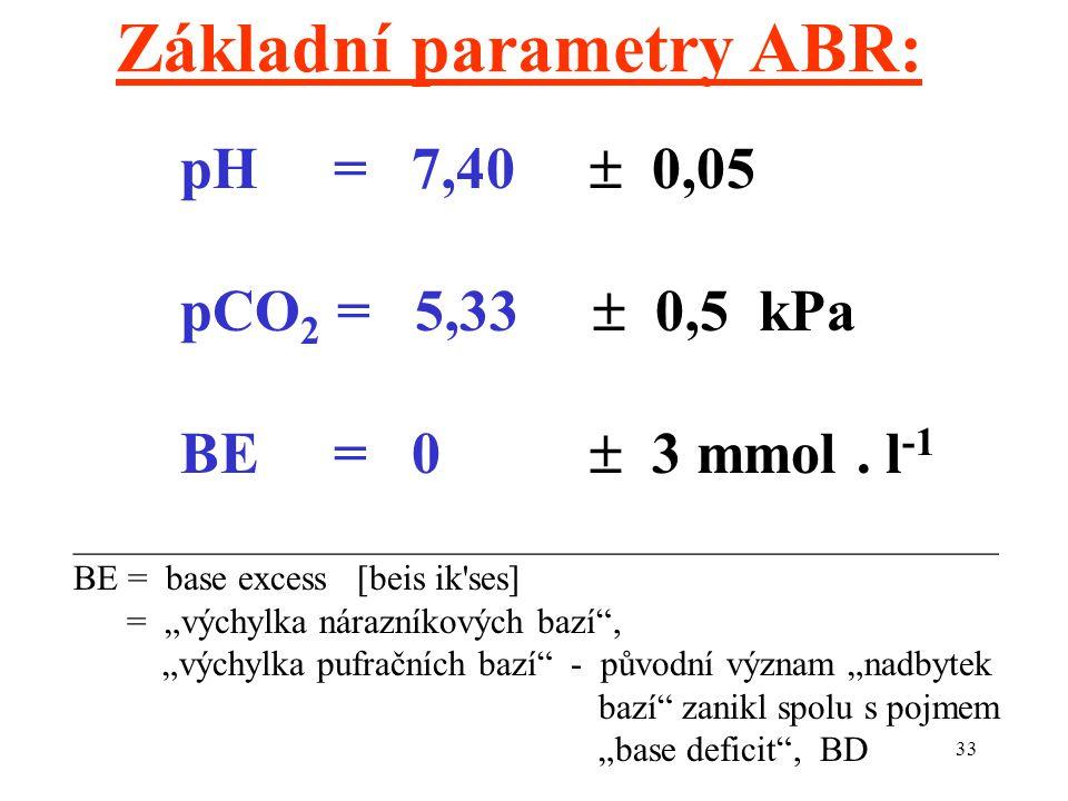 Základní parametry ABR: