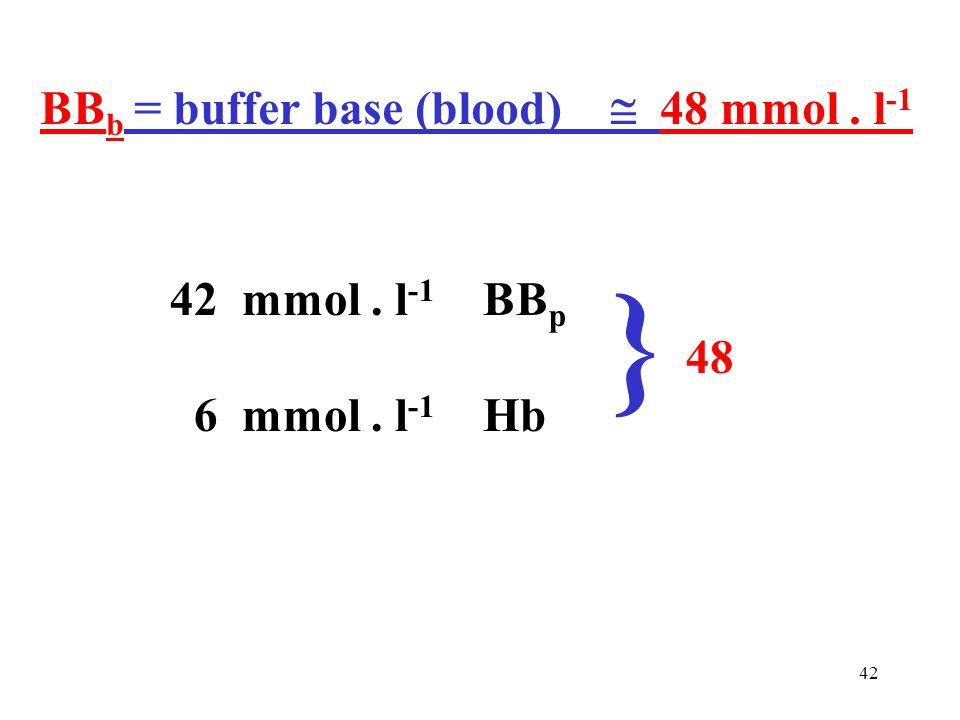 } BBb = buffer base (blood)  48 mmol . l-1 42 mmol . l-1 BBp 48