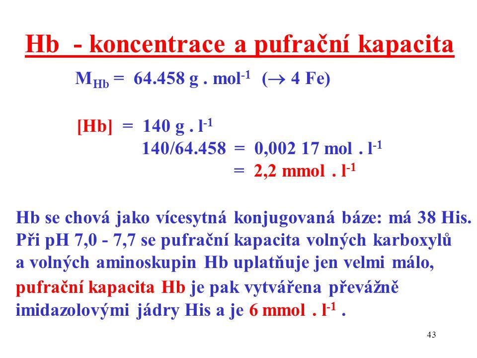 Hb - koncentrace a pufrační kapacita MHb = 64.458 g . mol-1 ( 4 Fe)