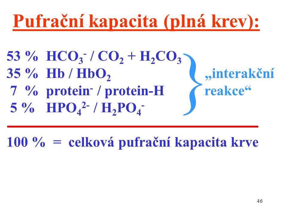 } Pufrační kapacita (plná krev): 53 % HCO3- / CO2 + H2CO3