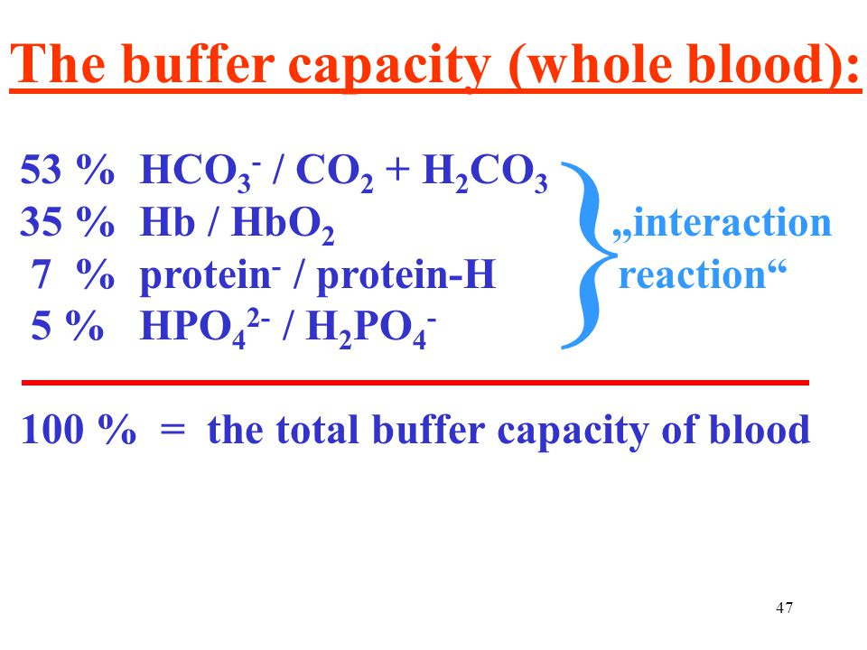 } The buffer capacity (whole blood): 53 % HCO3- / CO2 + H2CO3