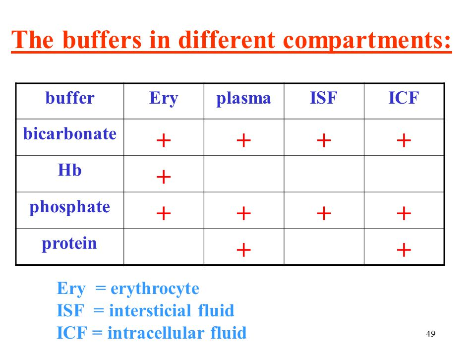 The buffers in different compartments: 