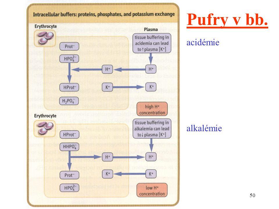 Pufry v bb. acidémie alkalémie