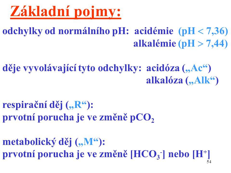 Základní pojmy: odchylky od normálního pH: acidémie (pH  7,36)