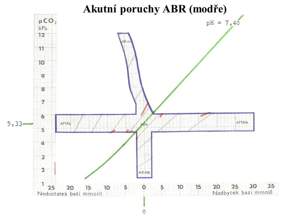 Akutní poruchy ABR (modře)
