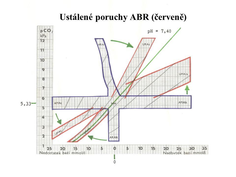 Ustálené poruchy ABR (červeně)