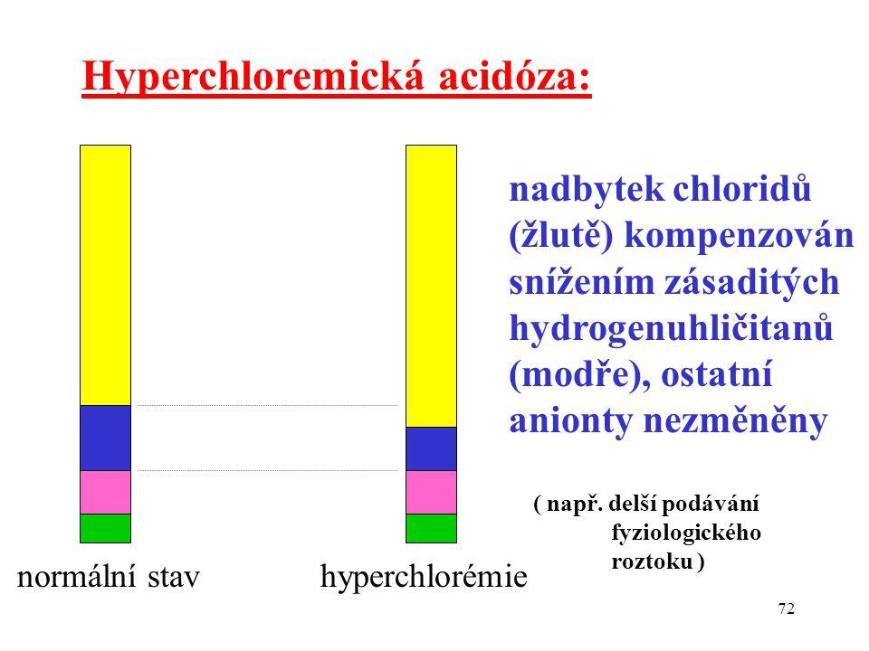 Hyperchloremická acidóza:
