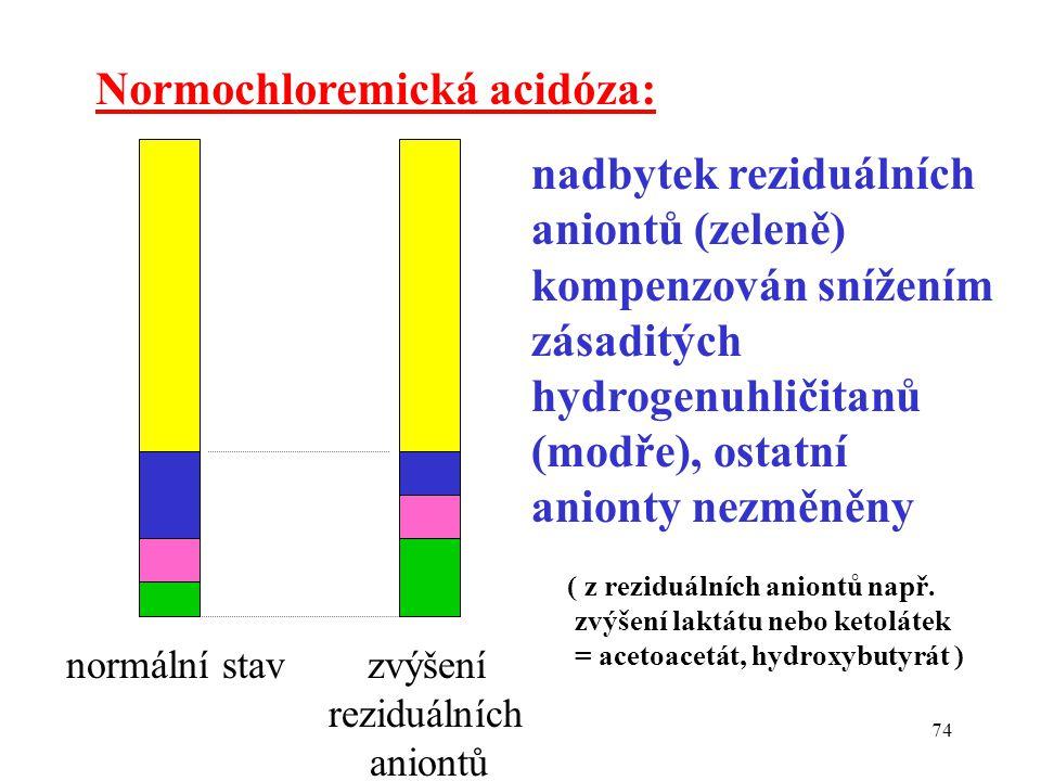 Normochloremická acidóza:
