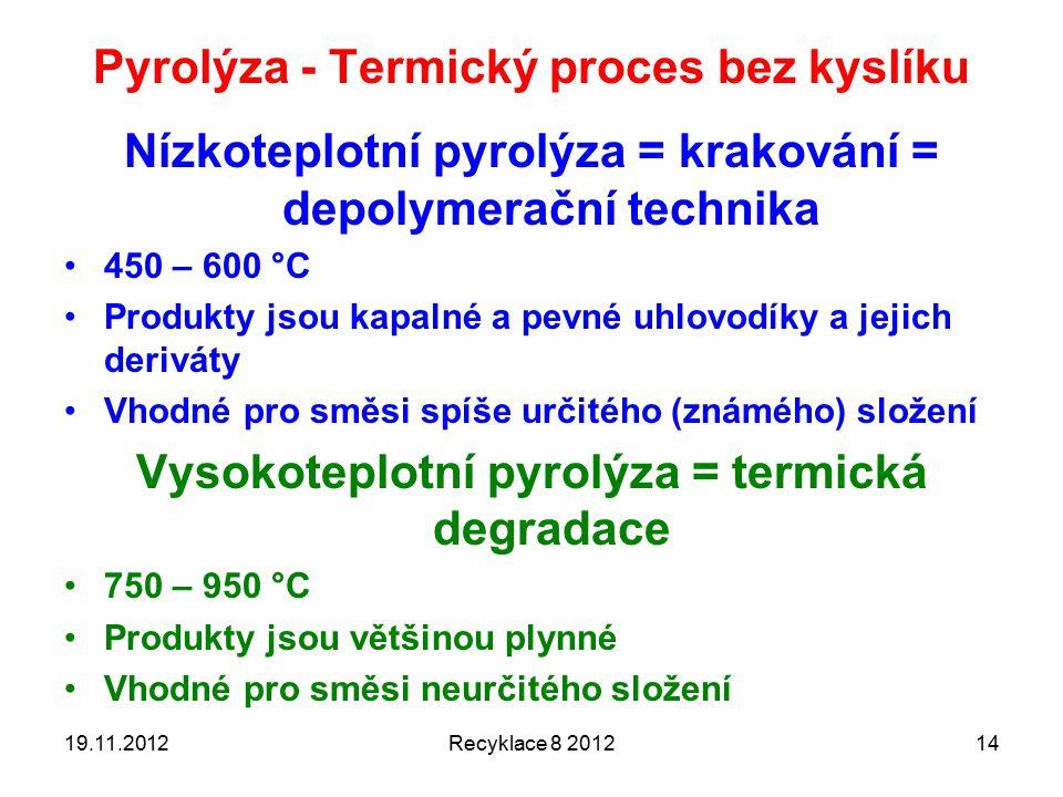 Pyrolýza - Termický proces bez kyslíku
