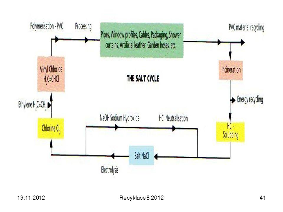 19.11.2012 Recyklace 8 2012