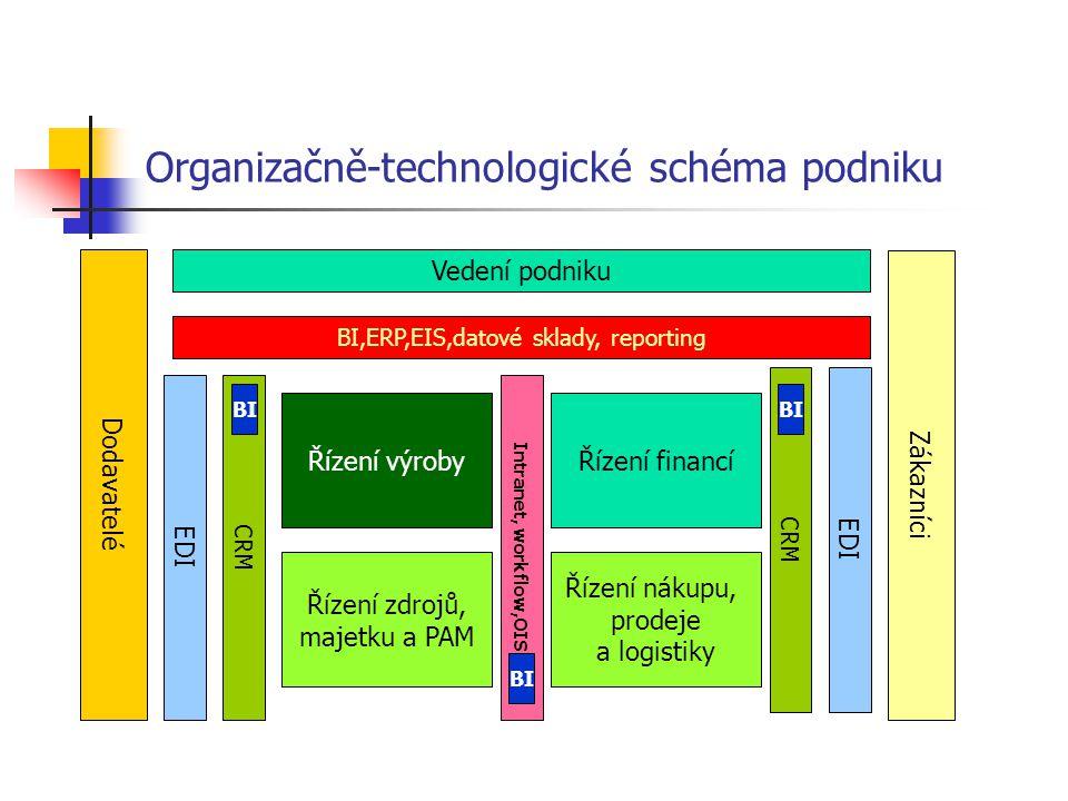 Organizačně-technologické schéma podniku