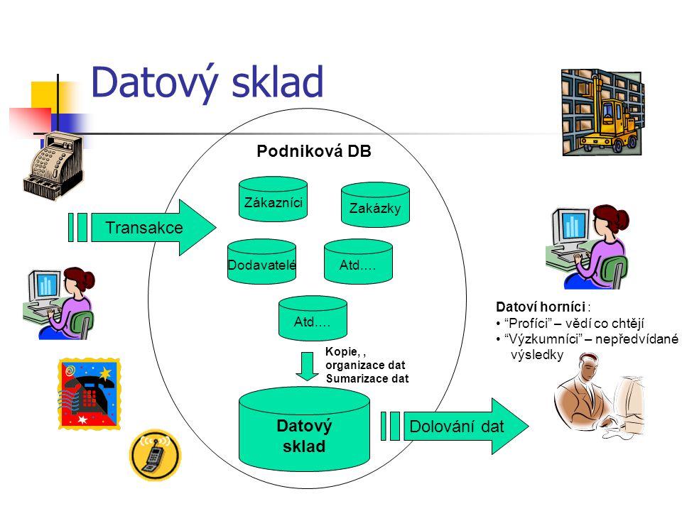 Datový sklad Podniková DB Transakce Datový Dolování dat sklad