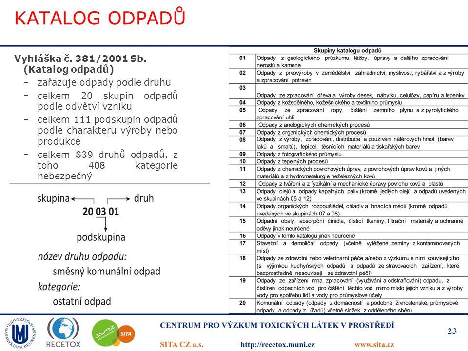 KATALOG ODPADŮ Vyhláška č. 381/2001 Sb. (Katalog odpadů)