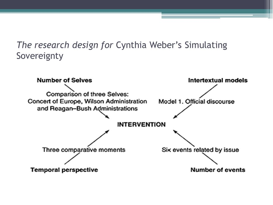 The research design for Cynthia Weber's Simulating Sovereignty