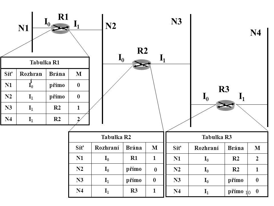 N2 1 M R3 I1 N4 přímo N3 I0 R1 N1 Brána Rozhraní Síť Tabulka R2 2 R2
