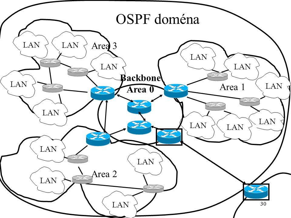 OSPF doména Area 3 Backbone Area 0 Area 1 Area 2 LAN LAN LAN LAN LAN